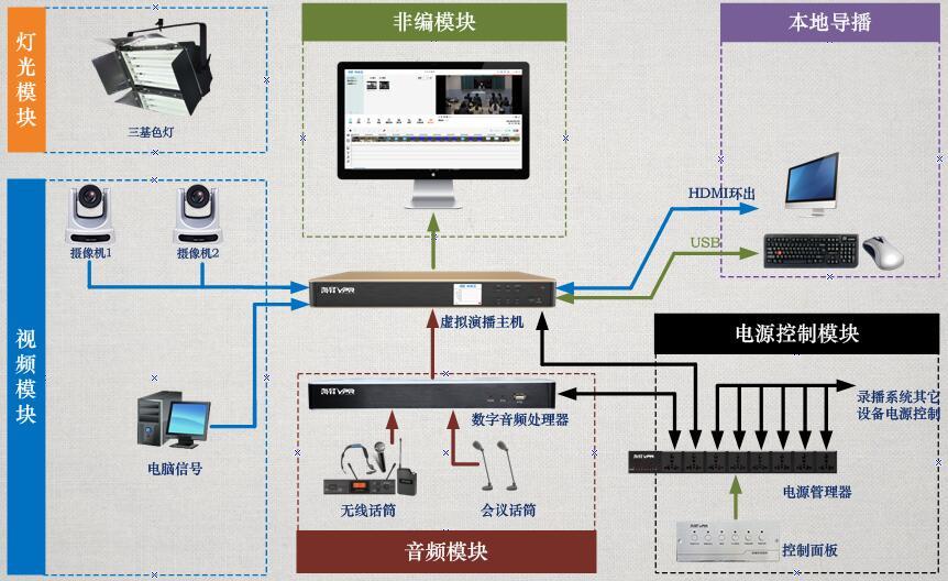 校园电视台将校园网,互联网联通,实现在各办公室或教室内的终端图片